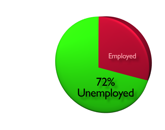 unemployment pie chart essys In charts us economy february 2012 us department of the treasury  unemployment has fallen but remains high total unemployed and unemployed 27 weeks or longer.